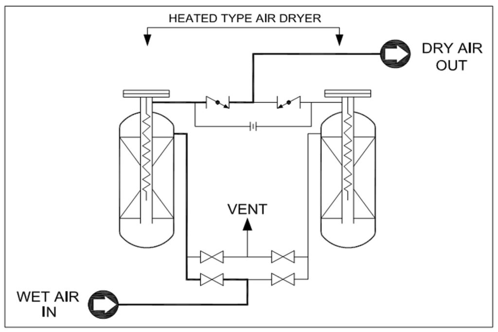 Internally Heat Reactivated Dryer