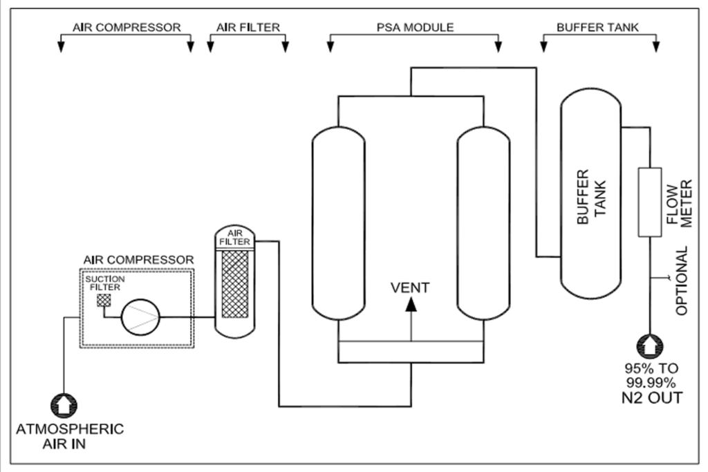 nitrogen-plant-mx-model-drawing