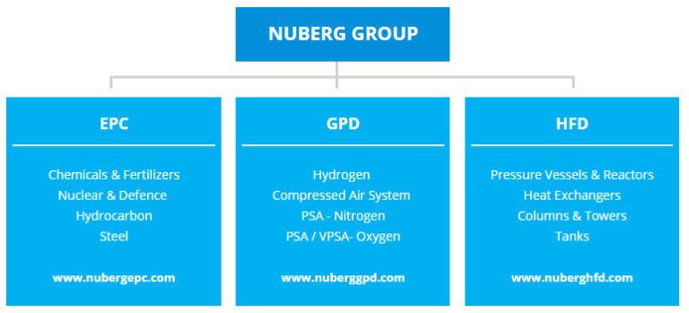 nuberg-group-chart